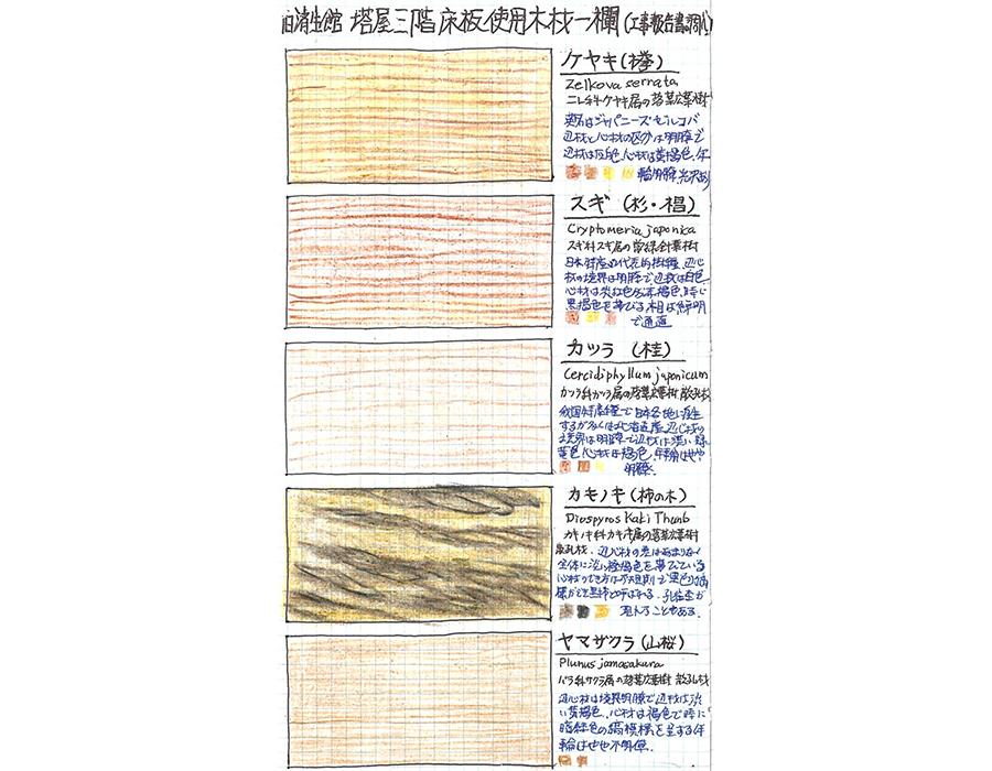 志村直愛 #02 山形市・旧済生館(さいせいかん)病院本館 寄木床に用いられた県産材の一覧